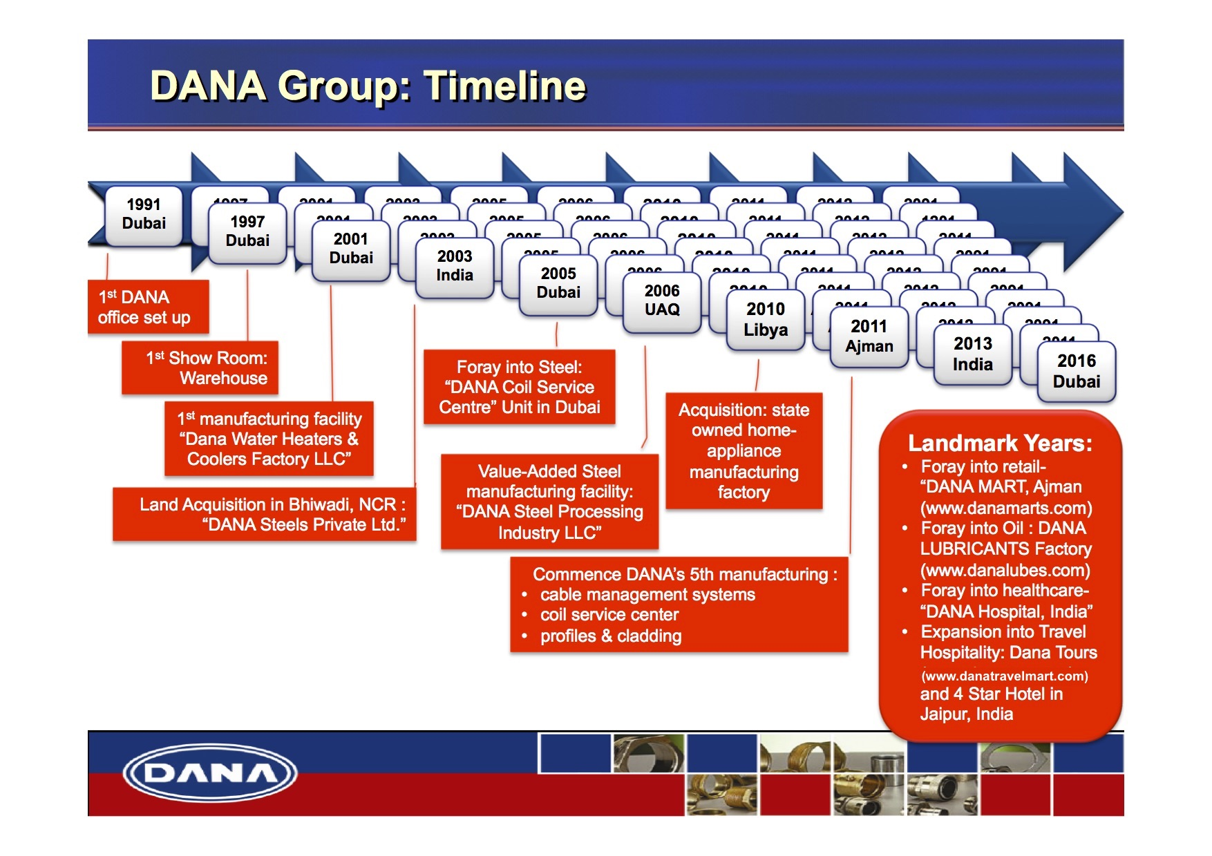 dana_group_timeline-2